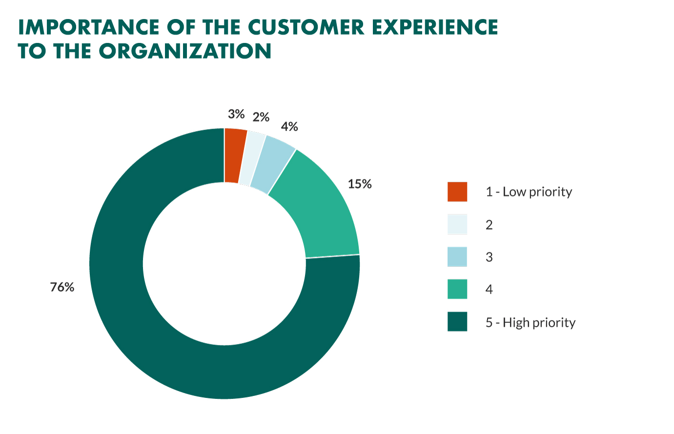 customer experience importance