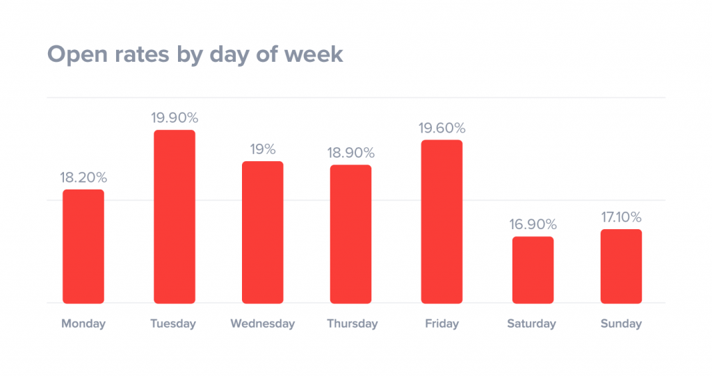 best-day-to-send-emails-by-day-of-week-1024x543[1].png