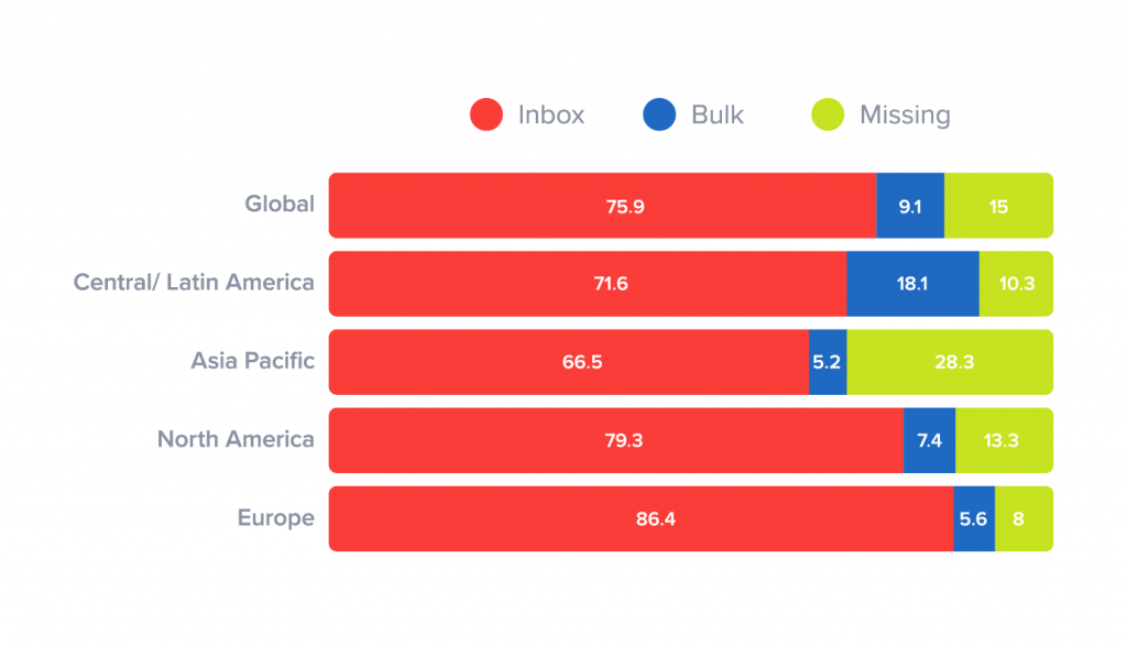 email-deliverability-rates-by-region-1024x588[1].png