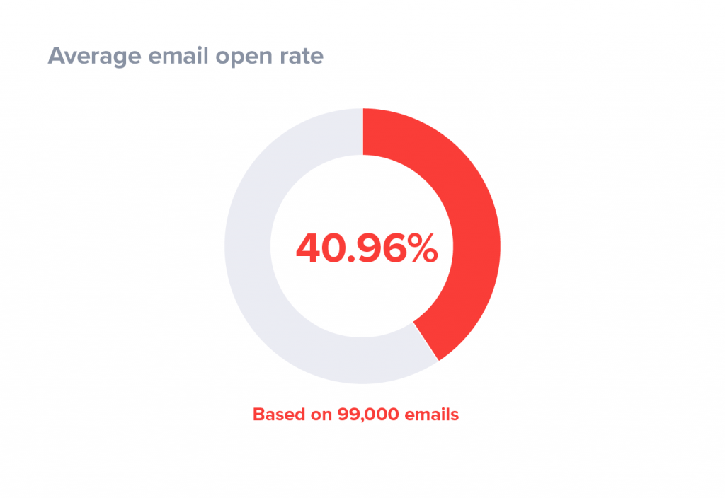 email-open-rate-case-study-1024x704[1].png
