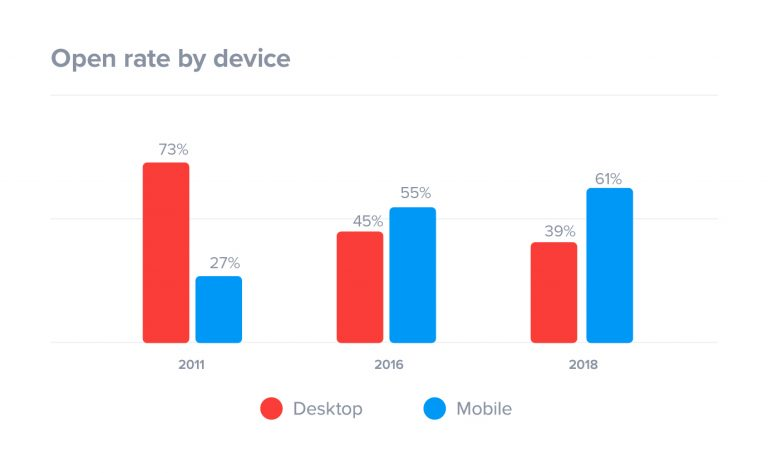 email-open-rates-by-device-2018-1-768x473[1].jpg