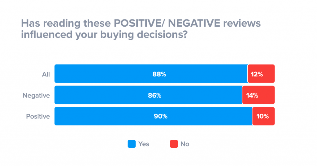 how-positive-negative-reviews-influence-buying-decisions-1024x536[1].png