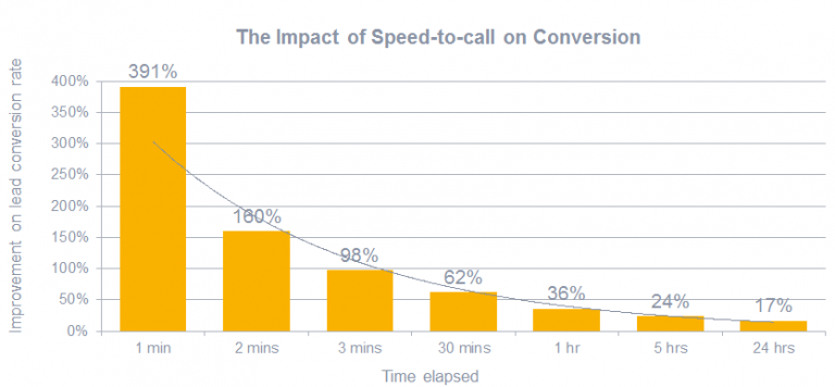 impact-of-speed-to-call-on-conversion-768x356[1].png