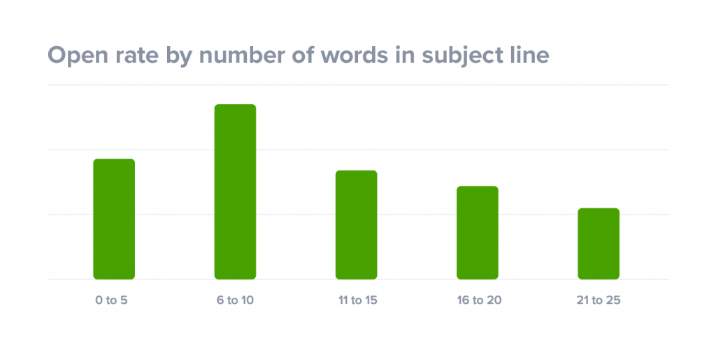 open-rates-by-number-of-words-in-subject-line-1024x498[1].png