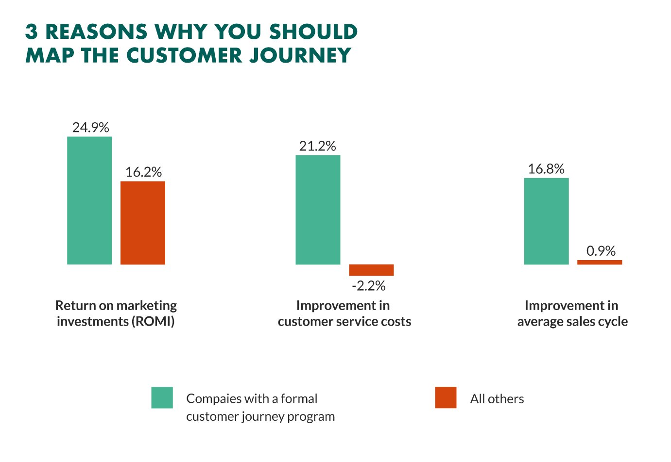 customer-journey-mapping-benefits-1.jpg