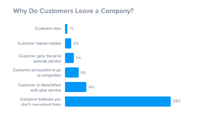 customers-leave-if-they-think-you-dont-care.png