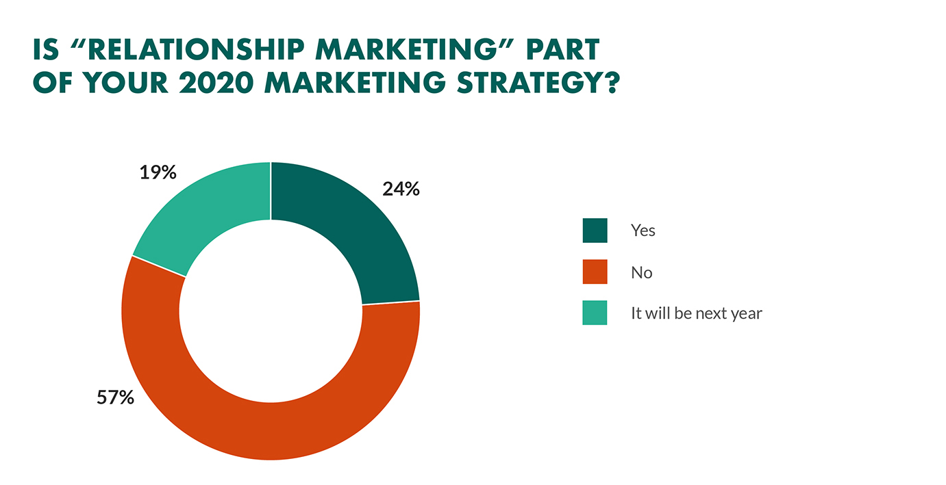 relationship-marketing-priority-in-business.jpg